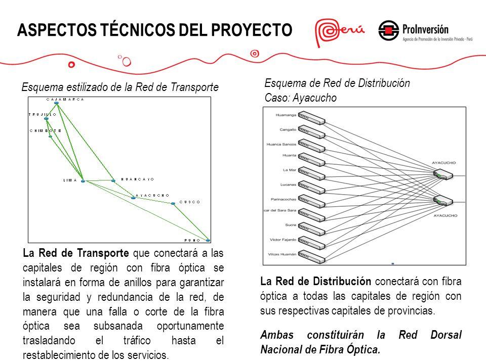 ASPECTOS TÉCNICOS DEL PROYECTO La Red de Transporte que conectará a las capitales de región con fibra óptica se instalará en forma de anillos para gar