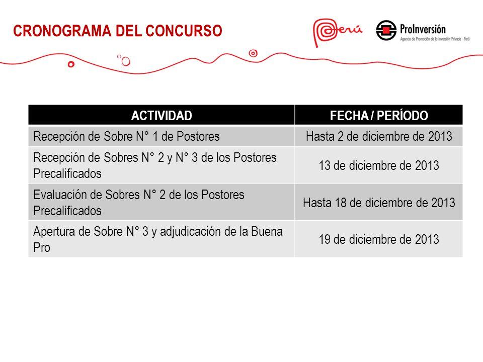 CRONOGRAMA DEL CONCURSO ACTIVIDADFECHA / PERÍODO Recepción de Sobre N° 1 de PostoresHasta 2 de diciembre de 2013 Recepción de Sobres N° 2 y N° 3 de lo