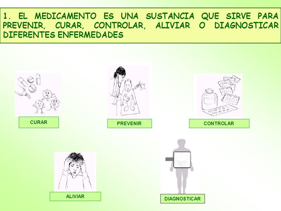 1. EL MEDICAMENTO ES UNA SUSTANCIA QUE SIRVE PARA PREVENIR, CURAR, CONTROLAR, ALIVIAR O DIAGNOSTICAR DIFERENTES ENFERMEDADES DIAGNOSTICAR PREVENIR ALI