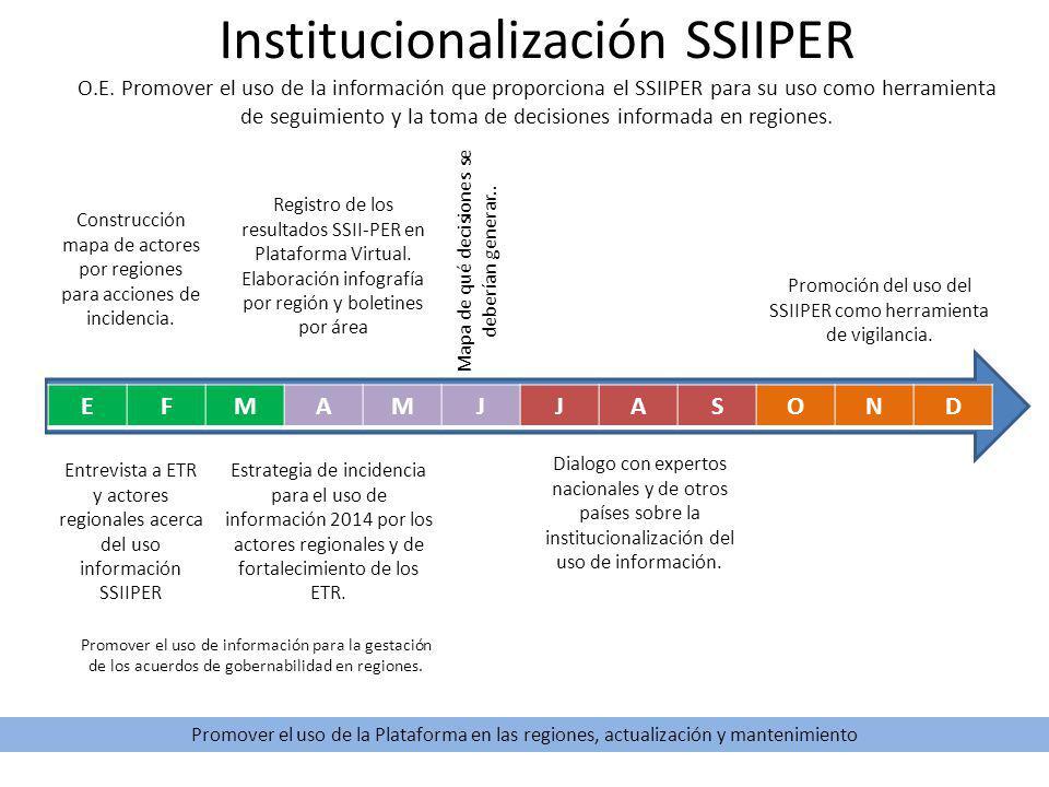 Institucionalización SSIIPER O.E.