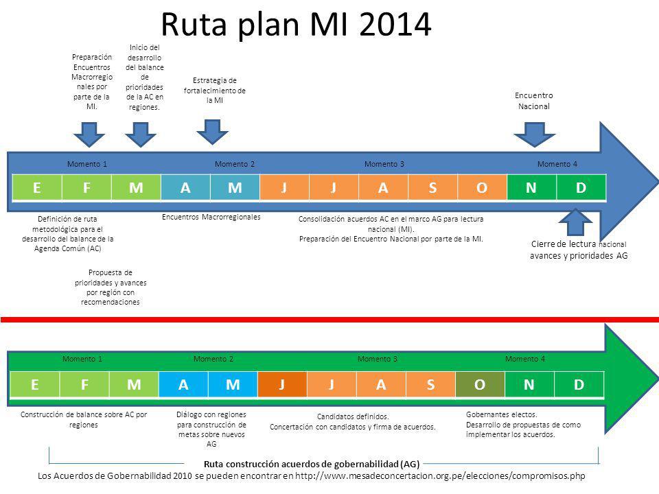 Ruta plan MI 2014 Momento 1 Momento 2 Momento 3 Momento 4 Definición de ruta metodológica para el desarrollo del balance de la Agenda Común (AC) EFMAMJJASOND Inicio del desarrollo del balance de prioridades de la AC en regiones.