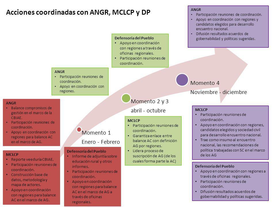 Acciones coordinadas con ANGR, MCLCP y DP Momento 1 Enero - Febrero Momento 2 y 3 abril - octubre Momento 4 Noviembre - diciembre ANGR Balance compromisos de gestión en el marco de la CBIAE.