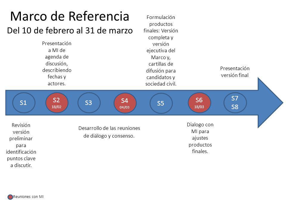 Marco de Referencia Del 10 de febrero al 31 de marzo S1 S2 18/02 S3 S7 S8 S6 18/03 S5 S4 04/03 Revisión versión preliminar para identificación puntos clave a discutir.