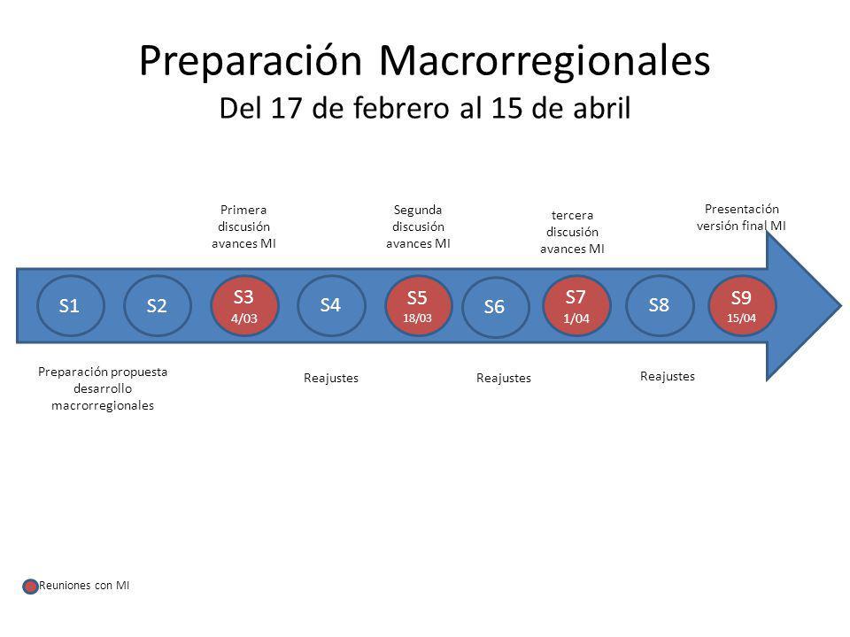 Preparación Macrorregionales Del 17 de febrero al 15 de abril S1S2 S3 4/03 S6 S5 18/03 S4 Preparación propuesta desarrollo macrorregionales Primera discusión avances MI Reajustes Segunda discusión avances MI Reajustes Presentación versión final MI S7 1/04 S8 S9 15/04 Reajustes tercera discusión avances MI Reuniones con MI