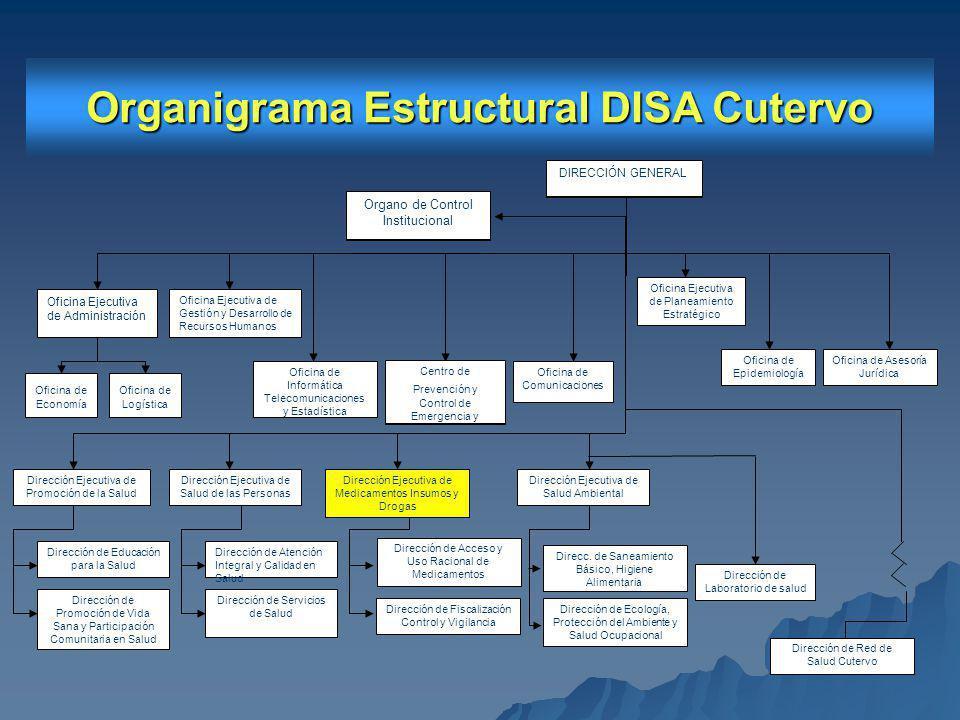 Organigrama Estructural DISA Cutervo Direcc.