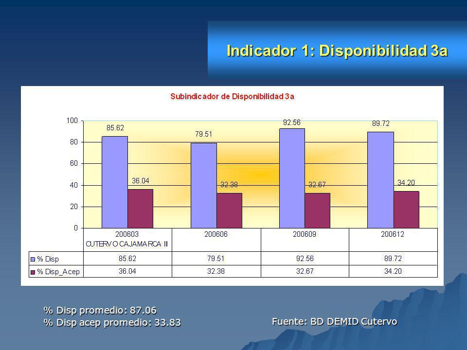 Indicador 1: Disponibilidad 3b Fuente: BD DEMID Cutervo % Disp promedio: 79.10 % Disp acep promedio: 31.43