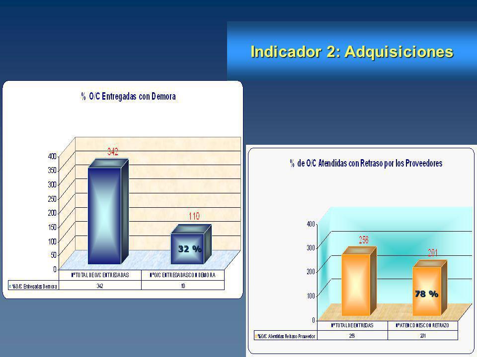 Indicador 2: Adquisiciones 32 % 78 %