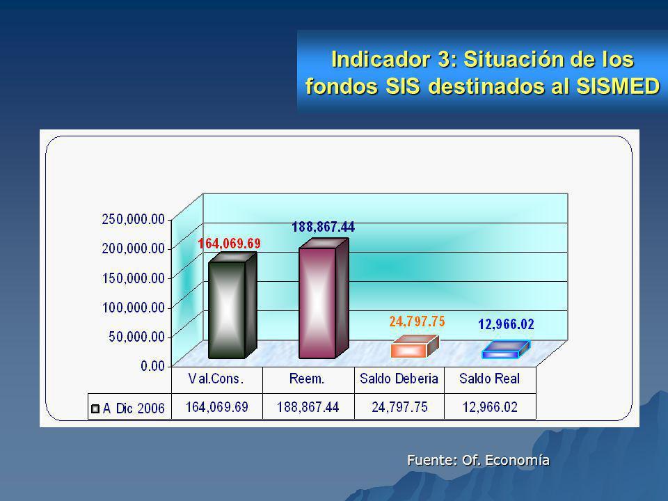 Indicador 3: Situación de los fondos SIS destinados al SISMED Fuente: Of. Economía