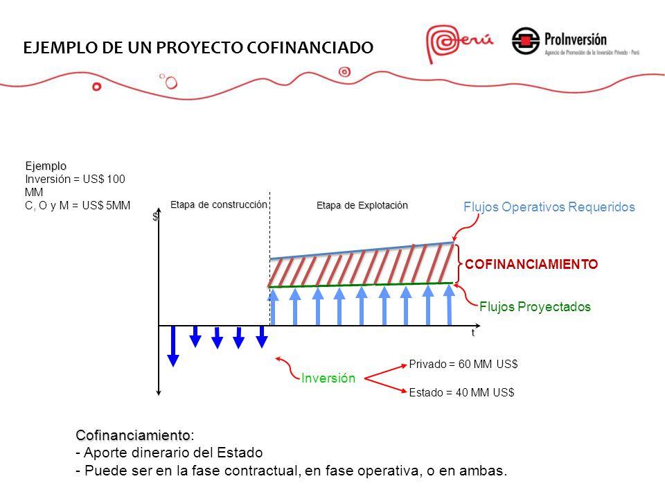 Cofinanciamiento Cofinanciamiento: - Aporte dinerario del Estado - Puede ser en la fase contractual, en fase operativa, o en ambas.Ejemplo Inversión =