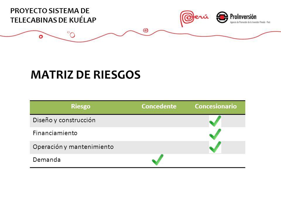 MATRIZ DE RIESGOS RiesgoConcedenteConcesionario Diseño y construcción Financiamiento Operación y mantenimiento Demanda EL PROYECTO PROYECTO SISTEMA DE