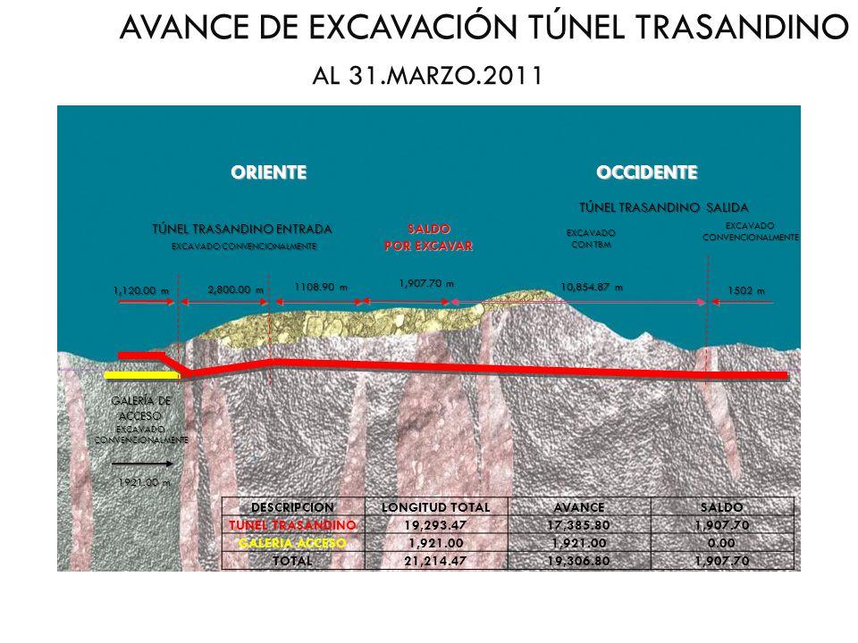 GALERÍA DE ACCESO EXCAVADO CONVENCIONALMENTE TÚNEL TRASANDINO ENTRADA TÚNEL TRASANDINO ENTRADA OCCIDENTEORIENTE 2,800.00 m 2,800.00 m 1108.90 m 10,854