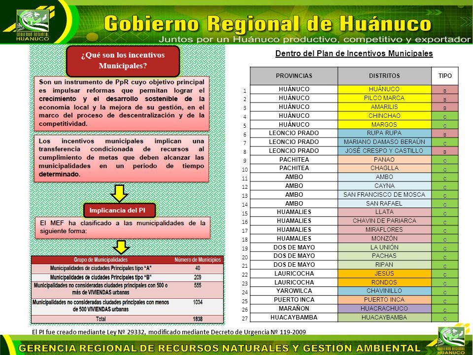 Dentro del Plan de Incentivos Municipales PROVINCIASDISTRITOSTIPO 1 HUÁNUCO B 2 PILCO MARCA B 3 HUÁNUCOAMARILIS B 4 HUÁNUCOCHINCHAO C 5 HUÁNUCOMARGOS C 6 LEONCIO PRADORUPA B 7 LEONCIO PRADOMARIANO DAMASO BERAÚN C 8 LEONCIO PRADOJOSÉ CRESPO Y CASTILLO B 9 PACHITEAPANAO C 10 PACHITEACHAGLLA C 11 AMBO C 12 AMBOCAYNA C 13 AMBOSAN FRANCISCO DE MOSCA C 14 AMBOSAN RAFAEL C 15 HUAMALIESLLATA C 16 HUAMALIESCHAVIN DE PARIARCA C 17 HUAMALIESMIRAFLORES C 18 HUAMALIESMONZÓN C 19 DOS DE MAYOLA UNIÓN C 20 DOS DE MAYOPACHAS C 21 DOS DE MAYORIPAN C 22 LAURICOCHAJESÚS C 23 LAURICOCHARONDOS C 24 YAROWILCACHAVINILLO C 25 PUERTO INCA C 26 MARAÑONHUACRACHUCO C 27 HUACAYBAMBA C El PI fue creado mediante Ley Nº 29332, modificado mediante Decreto de Urgencia Nº 119-2009