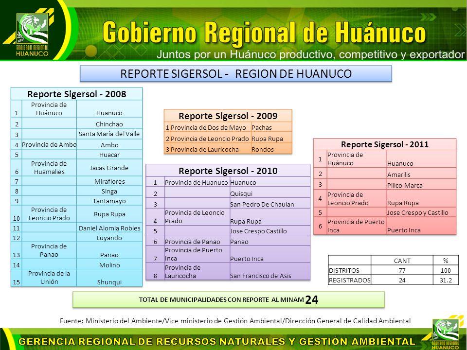 CANT% DISTRITOS77100 REGISTRADOS2431.2 Fuente: Ministerio del Ambiente/Vice ministerio de Gestión Ambiental/Dirección General de Calidad Ambiental