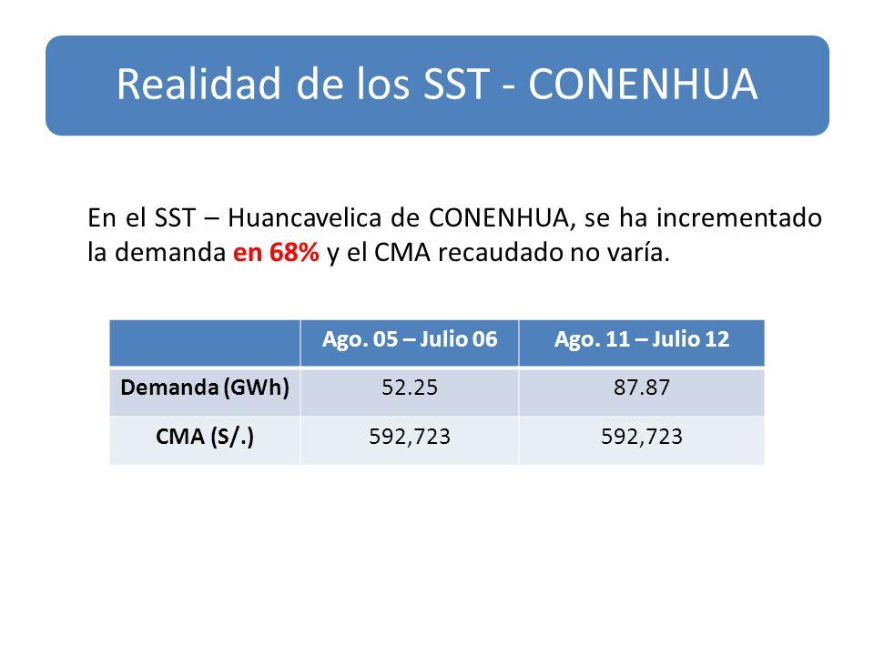 s En el SST – Huancavelica de CONENHUA, se ha incrementado la demanda en 68% y el CMA recaudado no varía. Realidad de los SST - CONENHUA Ago. 05 – Jul