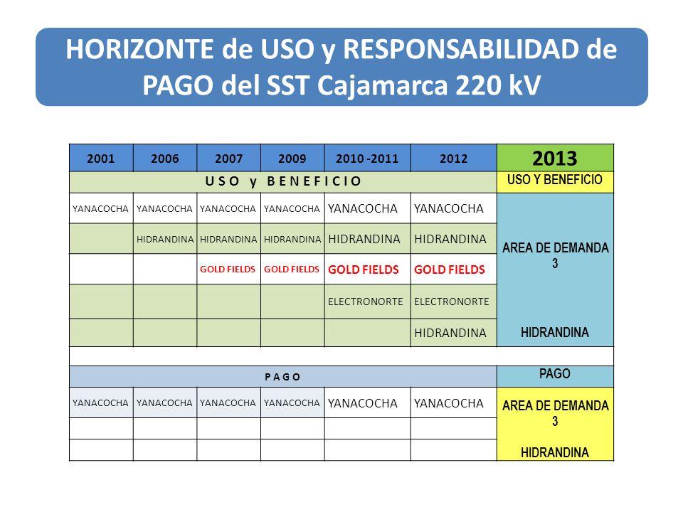 HORIZONTE de USO y RESPONSABILIDAD de PAGO del SST Cajamarca 220 kV 20012006200720092010 20112012 2013 U S O y B E N E F I C I O USO Y BENEFICIO YANAC