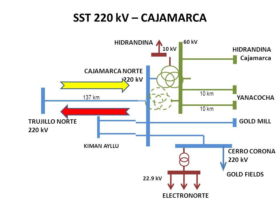 Cajamarca 60 kV TRUJILLO NORTE 220 kV 137 km CAJAMARCA NORTE 220 kV 10 km YANACOCHA GOLD MILL ELECTRONORTE 22.9 kV GOLD FIELDS CERRO CORONA 220 kV SST