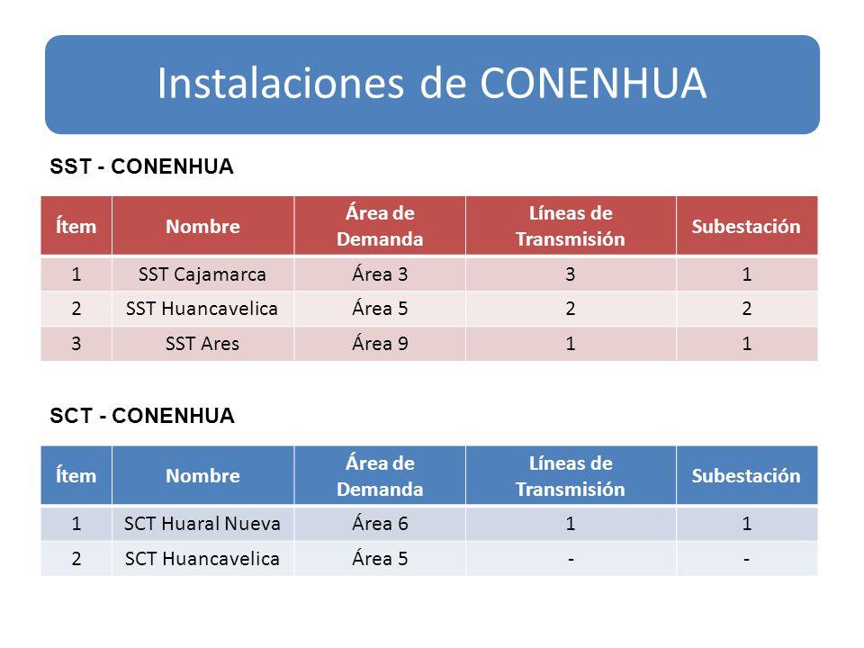 Instalaciones de CONENHUA ÍtemNombre Área de Demanda Líneas de Transmisión Subestación 1SST CajamarcaÁrea 331 2SST HuancavelicaÁrea 522 3SST AresÁrea