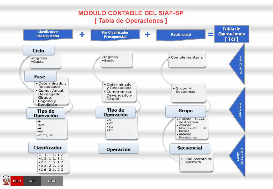 OGIEMEFPERÚ CicloCiclo Tipo de Operación ClasificadorClasificador OperaciónOperación GrupoGrupo SecuencialSecuencial FaseFase ClasificadorPresupuestal