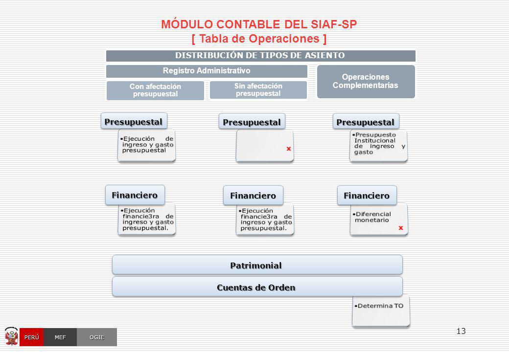 OGIEMEFPERÚ 13 MÓDULO CONTABLE DEL SIAF-SP [ Tabla de Operaciones ] PresupuestalPresupuestal PatrimonialPatrimonial DISTRIBUCIÓN DE TIPOS DE ASIENTO R