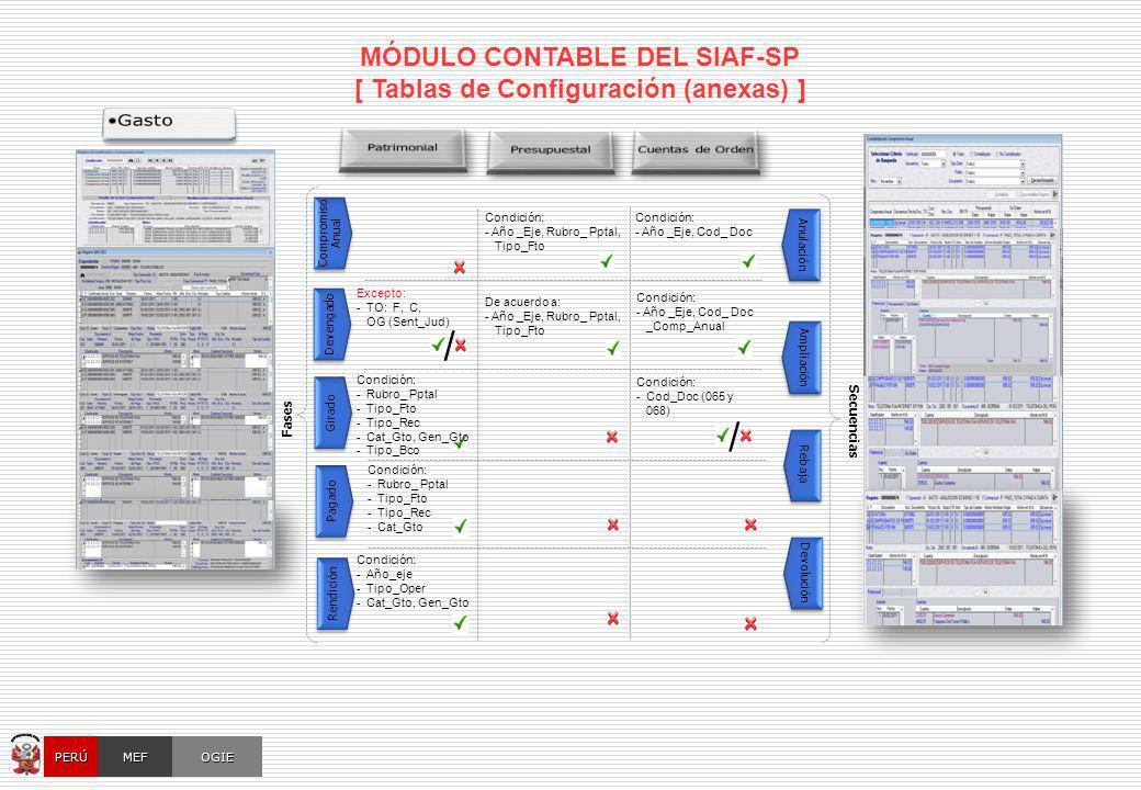 OGIEMEFPERÚ MÓDULO CONTABLE DEL SIAF-SP [ Tablas de Configuración (anexas) ] Anulación Devolución Rebaja Secuencias Compromiso Anual Compromiso Anual