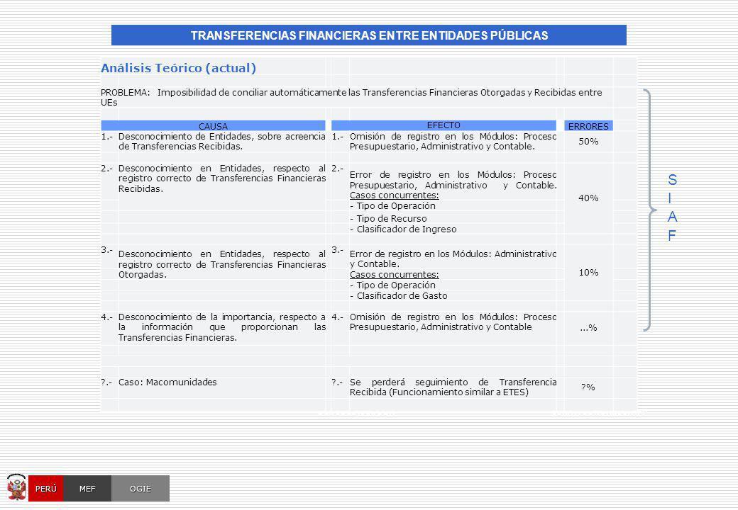OCI, SOC.AUD., CGRSUNAT, CONGRESO, AFP Análisis Teórico (actual) PROBLEMA: Imposibilidad de conciliar automáticamente las Transferencias Financieras O