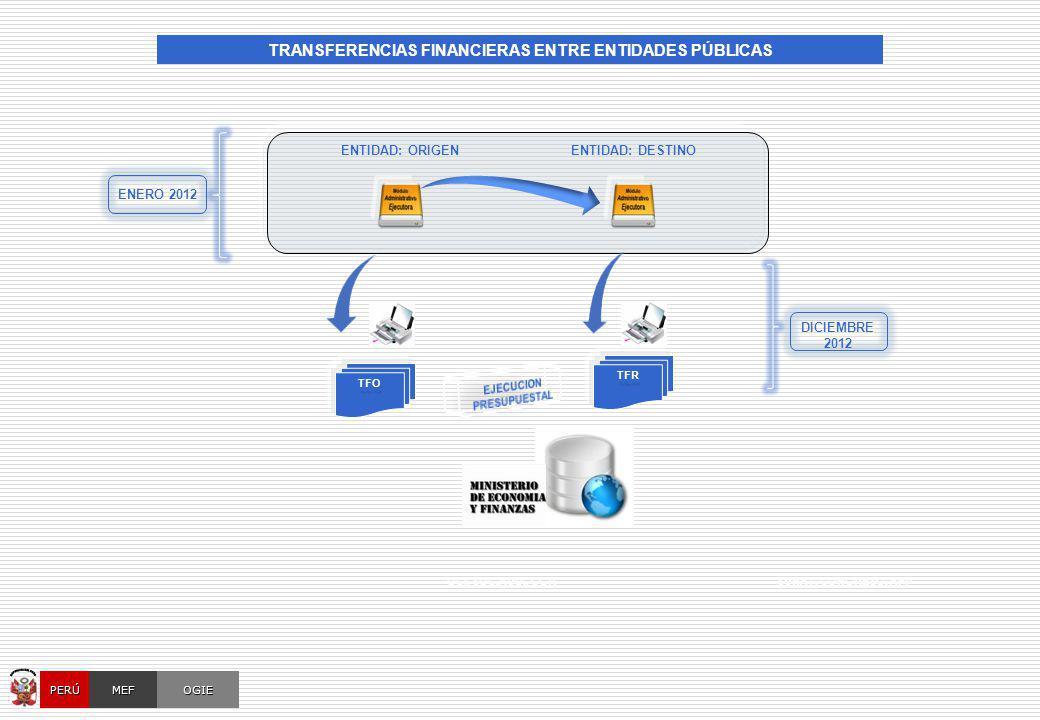 OCI, SOC.AUD., CGRSUNAT, CONGRESO, AFP OGIEMEFPERÚ ENERO 2012 DICIEMBRE 2012 TFO ENTIDAD: DESTINOENTIDAD: ORIGEN TFR TRANSFERENCIAS FINANCIERAS ENTRE