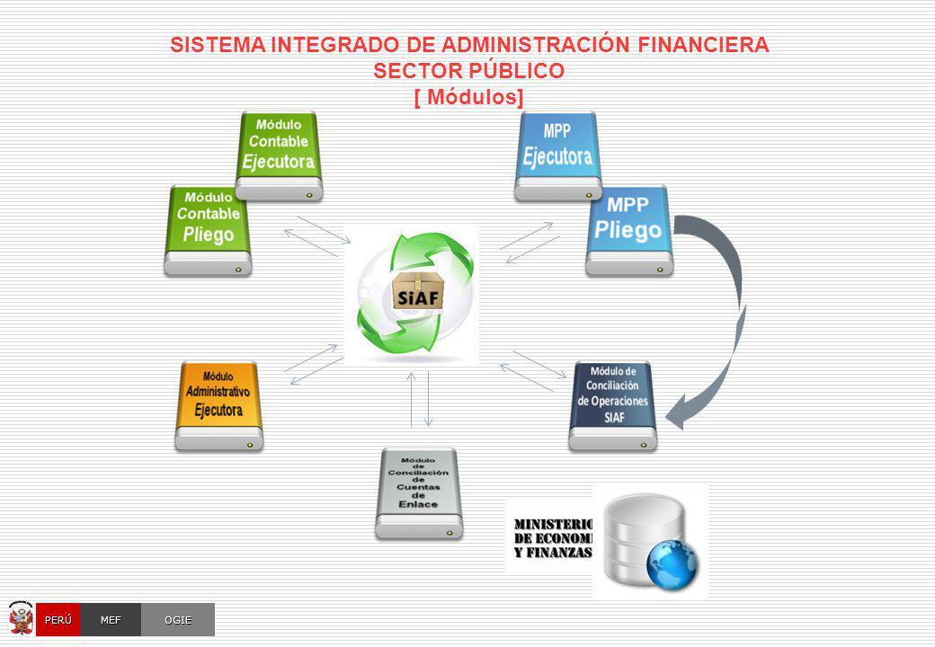 OGIEMEFPERÚ SISTEMA INTEGRADO DE ADMINISTRACIÓN FINANCIERA SECTOR PÚBLICO [ Módulos]