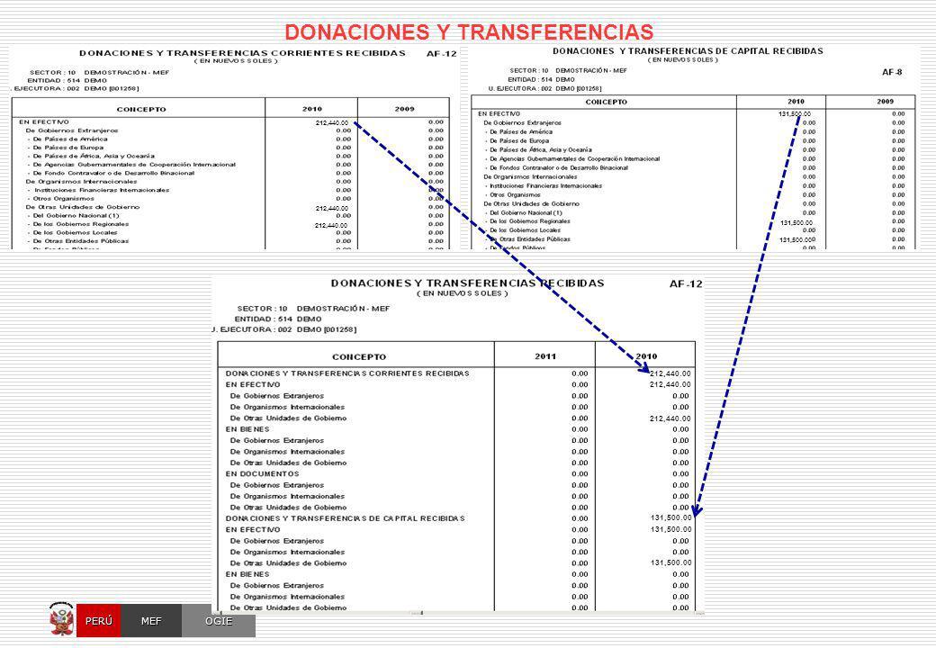 OCI, SOC.AUD., CGRSUNAT, CONGRESO, AFP OGIEMEFPERÚ MPP -Presupuesto Institucional (diferentes rubros) MAD -Tipo de Operación = TF (Transferencia Financiera Otorgada) con Clasificadores = 2.4.1 3 y 2.4.