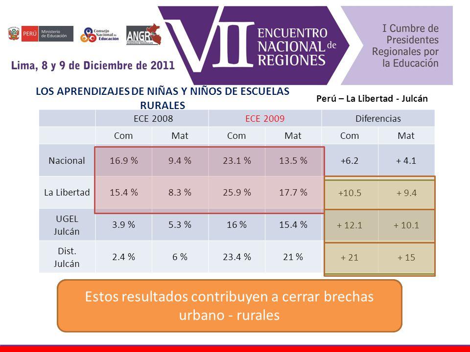 ECE 2008ECE 2009Diferencias ComMatComMatComMat Nacional16.9 %9.4 %23.1 %13.5 %+6.2+ 4.1 La Libertad15.4 %8.3 %25.9 %17.7 % +10.5+ 9.4 UGEL Julcán 3.9 %5.3 %16 %15.4 % + 12.1+ 10.1 Dist.