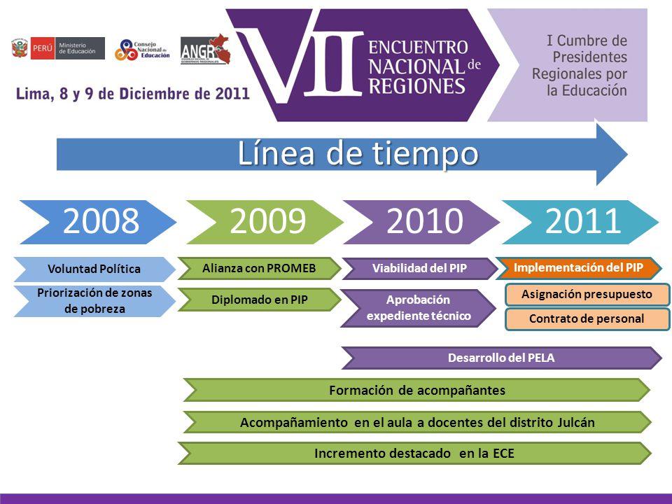 MEJORAMIENTO DE LOS NIVELES DE LOGRO DE APRENDIZAJES EN COMUNICACIÓN, MATEMÁTICA Y PERSONAL SOCIAL EN LOS NIÑOS Y NIÑAS DEL II y III CICLO DE EDUCACIÓN BÁSICA REGULAR DEL DISTRITO DE JULCÁN, PROVINCIA JULCÁN-REGIÓN LA LIBERTAD Monto: 5,310,486.50 SNIP N° 124938 PROYECTO DE INVERSIÓN PÚBLICA