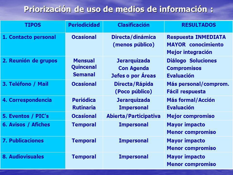 Tipos de Comunicación Interna : Comunicación Ascendente Comunicación Ascendente Es aquella que se realiza desde abajo hacia arriba en la jerarquía.