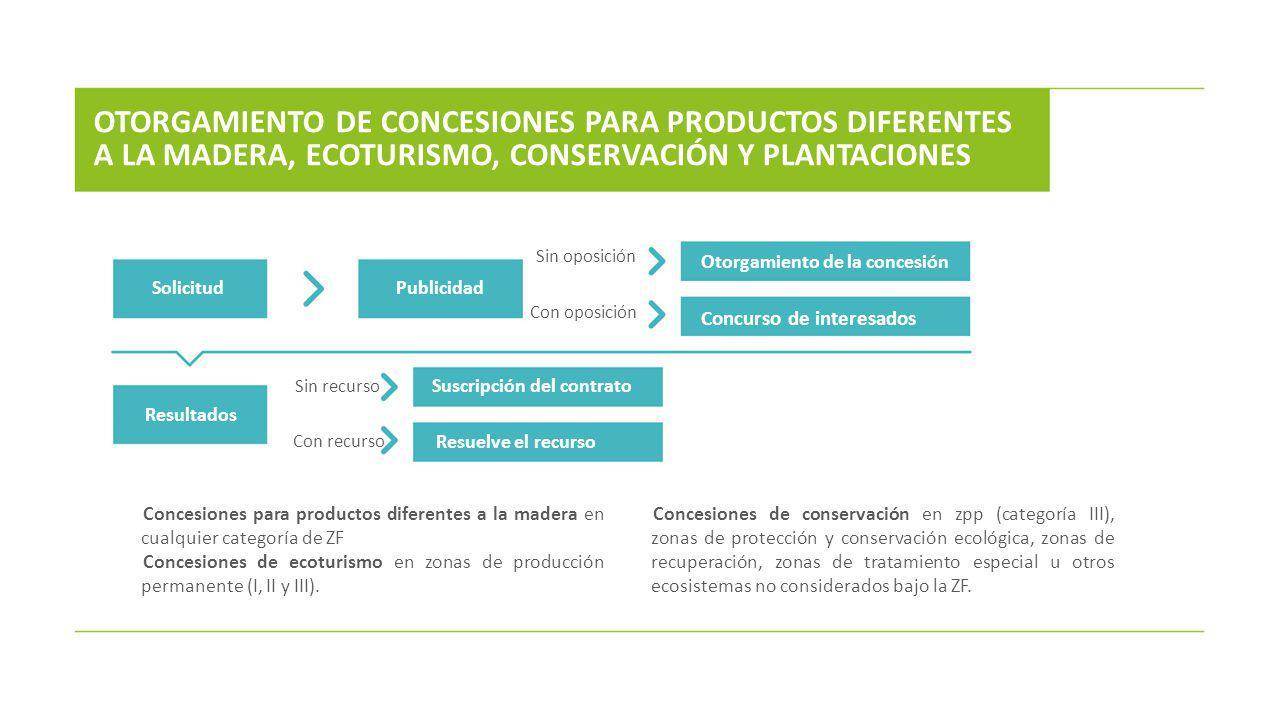 Concesiones para productos diferentes a la madera en cualquier categoría de ZF Concesiones de ecoturismo en zonas de producción permanente (I, II y II