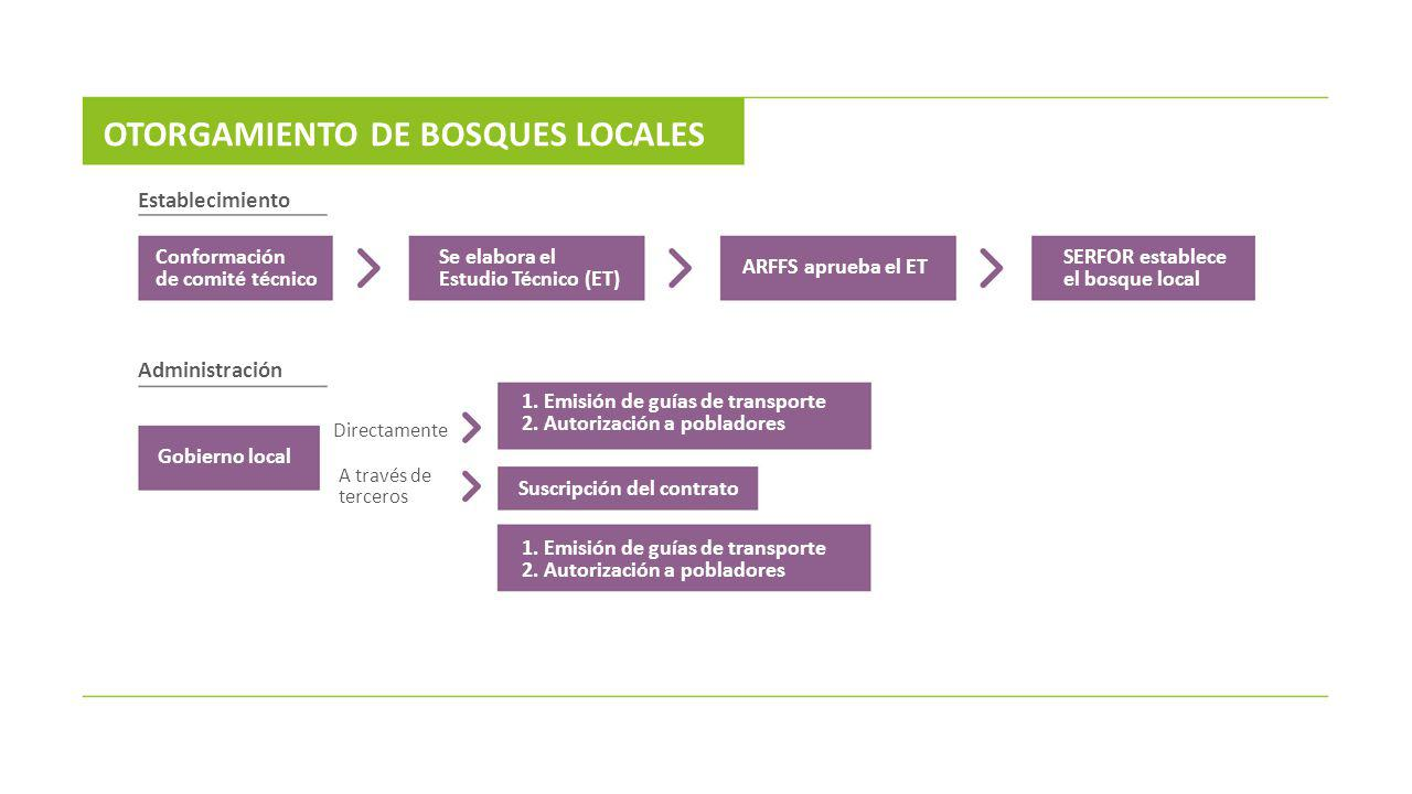 Conformación de comité técnico Gobierno local Se elabora el Estudio Técnico (ET) ARFFS aprueba el ET SERFOR establece el bosque local 1. Emisión de gu