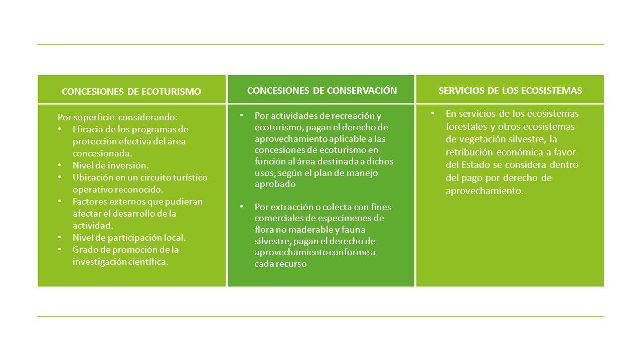 Para productos maderables En función al volumen de madera rolliza (m3) autorizado, según la determinación del valor de los recursos forestales al estado natural aprobada por el SERFOR Para productos diferentes a la madera En función a la unidad de medida de cada producto autorizado según la determinación del valor de los recursos forestales no maderables al estado natural aprobada por el SERFOR Para el aprovechamiento de los servicios de los ecosistemas forestales y de otros ecosistemas de vegetación silvestre Se hará efectiva cuando este aprovechamiento genere beneficios económicos PERMISOS DE APROVECHAMIENTO EN TIERRAS DE COMUNIDADES NATIVAS Y CAMPESINAS
