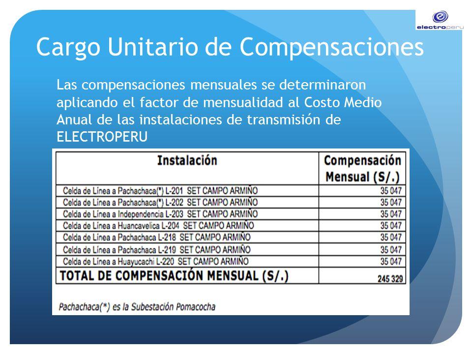 Cargo Unitario de Compensaciones Las compensaciones mensuales se determinaron aplicando el factor de mensualidad al Costo Medio Anual de las instalaci