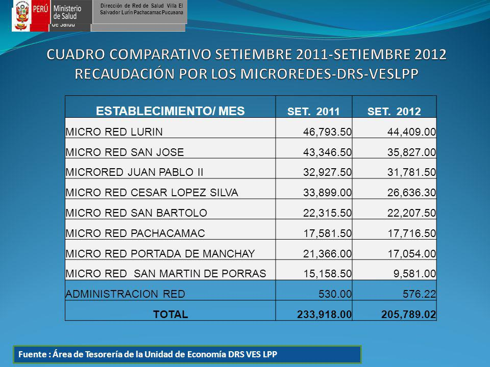 ESTABLECIMIENTO/ MES SET. 2011SET. 2012 MICRO RED LURIN46,793.5044,409.00 MICRO RED SAN JOSE43,346.5035,827.00 MICRORED JUAN PABLO II32,927.5031,781.5