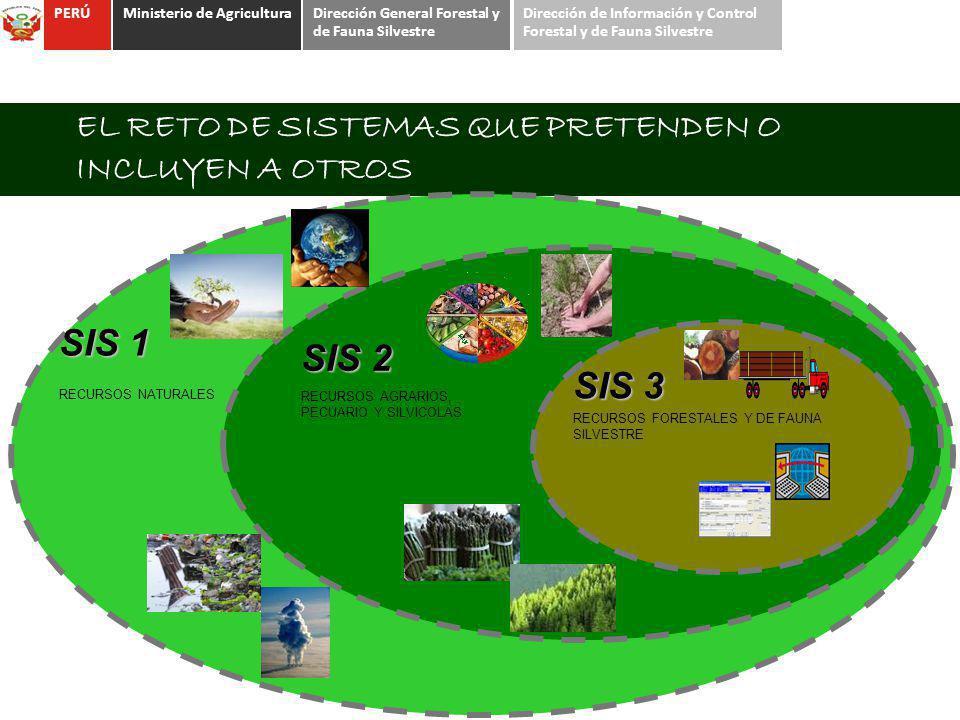 EL RETO DE SISTEMAS QUE PRETENDEN O INCLUYEN A OTROS SIS 2 RECURSOS AGRARIOS, PECUARIO Y SILVICOLAS SIS 1 RECURSOS NATURALES SIS 3 RECURSOS FORESTALES