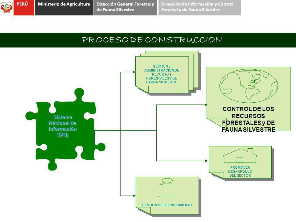Sistema Nacional de Información (SNI) GESTIÓN y ADMINISTRACIÓN DE RECURSOS FORESTALES Y DE FAUNA SILVESTRE GESTION DEL CONOCIMIENTO PROCESO DE CONSTRU