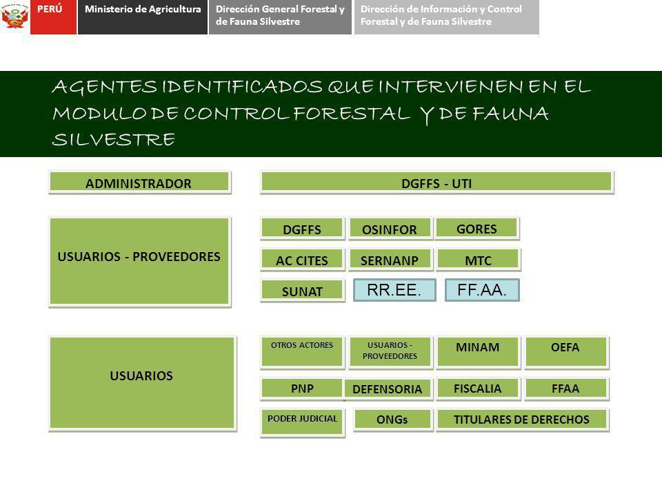 AGENTES IDENTIFICADOS QUE INTERVIENEN EN EL MODULO DE CONTROL FORESTAL Y DE FAUNA SILVESTRE ADMINISTRADOR DGFFS - UTI USUARIOS - PROVEEDORES DGFFS OSI