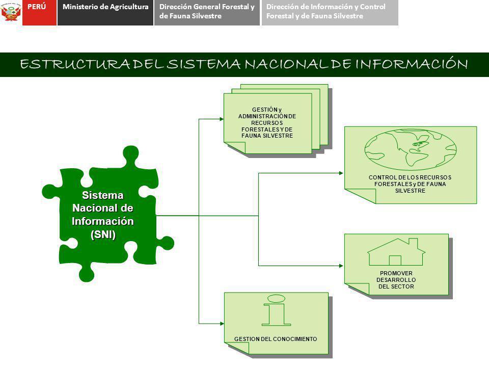 Sistema Nacional de Información (SNI) GESTIÓN y ADMINISTRACIÓN DE RECURSOS FORESTALES Y DE FAUNA SILVESTRE GESTION DEL CONOCIMIENTO ESTRUCTURA DEL SIS