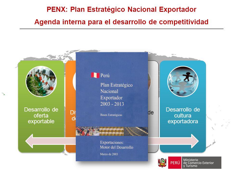 PENX: Plan Estratégico Nacional Exportador Agenda interna para el desarrollo de competitividad Desarrollo de oferta exportable Diversificación de merc