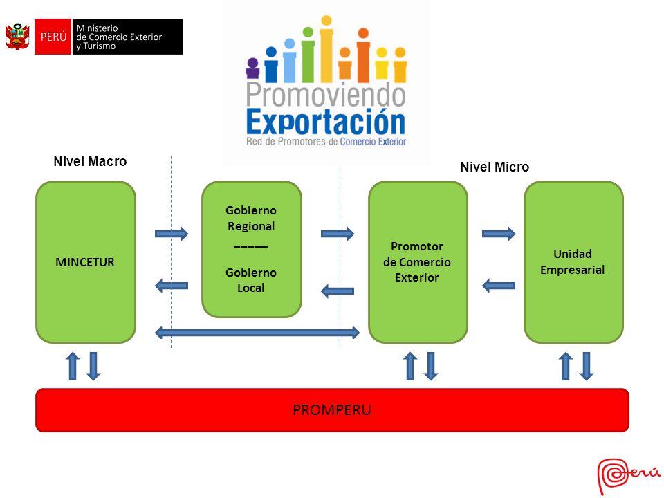 MINCETUR Gobierno Regional _____ Gobierno Local Promotor de Comercio Exterior Unidad Empresarial PROMPERU Nivel MacroNivel Meso Nivel Micro