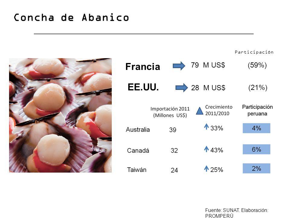 Francia EE.UU. Concha de Abanico (59%) (21%) Fuente: SUNAT. Elaboración: PROMPERÚ 79 M US$ 28 M US$ Participación