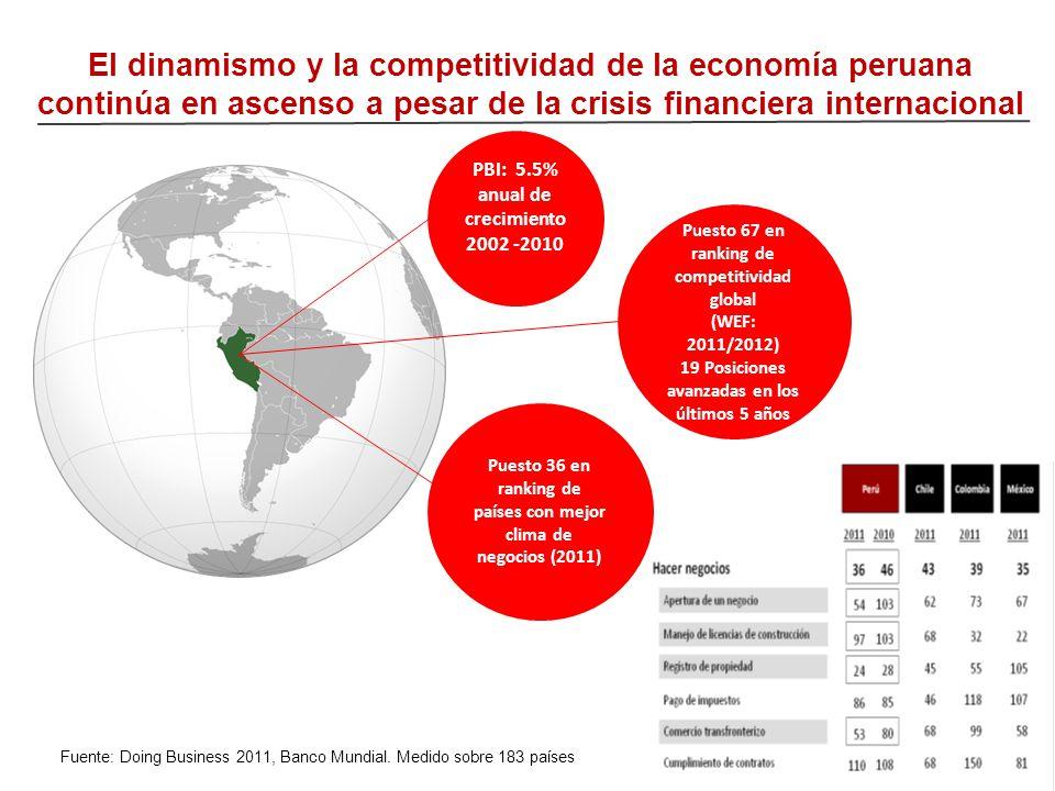 El dinamismo y la competitividad de la economía peruana continúa en ascenso a pesar de la crisis financiera internacional 2 Fuente: Doing Business 201
