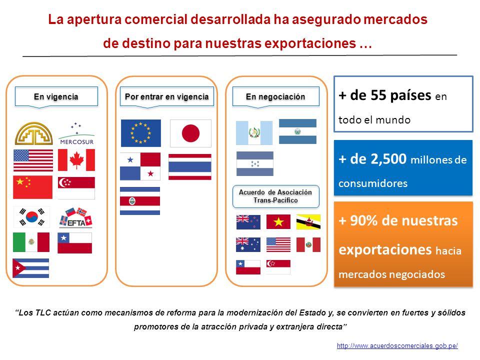 La apertura comercial desarrollada ha asegurado mercados de destino para nuestras exportaciones … En vigencia Por entrar en vigencia En negociación Ac