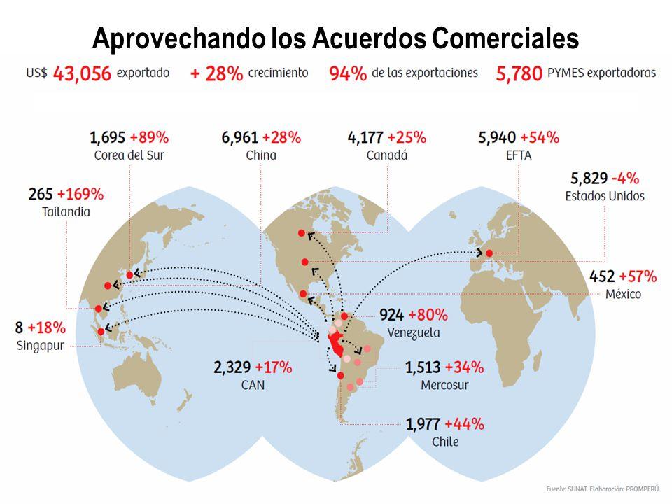 20 años tomó al Perú duplicar exportaciones En el periodo 2000-2005, duplicamos nuestras exportaciones Ahora, cada cinco años estamos duplicando nuestras exportaciones e … generando un crecimiento sostenido de las exportaciones nacionales… 83% de crecimiento en empresas exportadoras 2002 -2010 39% de crecimiento en productos exportados 2002 -2010 367% de crecimiento en índice de exportación per cápita 2002 -2010