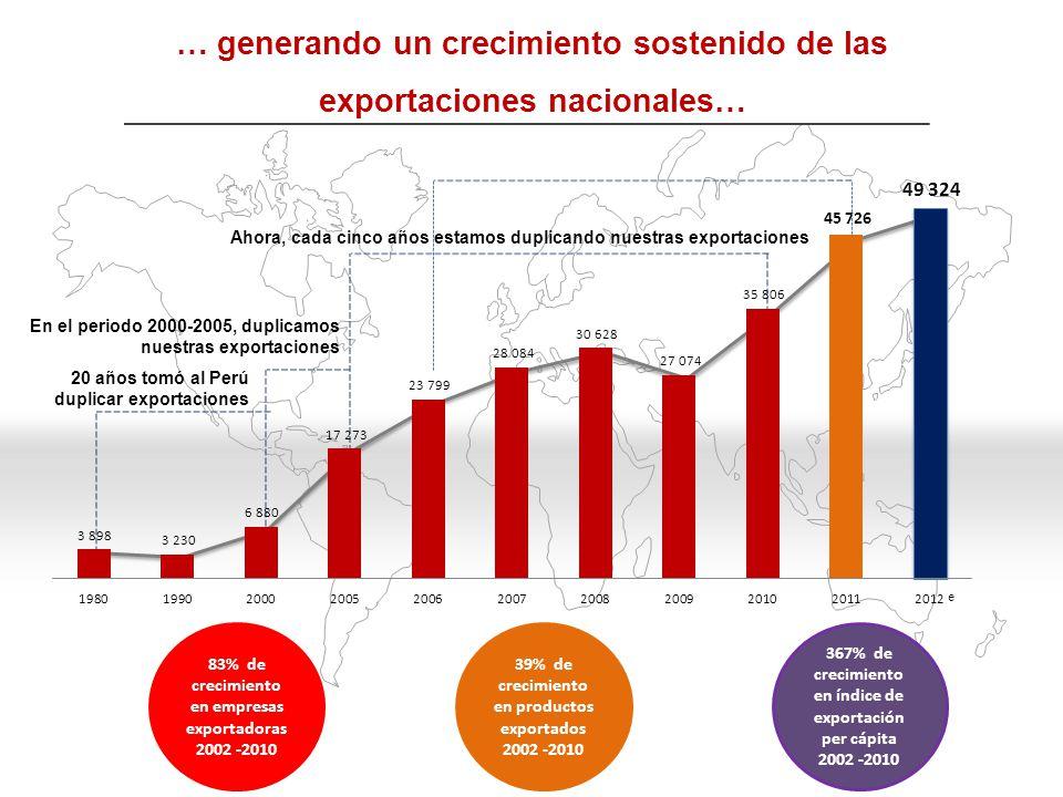 5,000 al 2016 US$ 23,000 MM al 2016 15,600 al 2016 US$ 2,730 al 2016 US$ 7,700 MM Exportación No Tradicional US$ 7,700 MM Exportación No Tradicional 4,529 Partidas exportadas 4,529 Partidas exportadas US$ 1,187 Exportación per cápita US$ 1,187 Exportación per cápita 7,600 Empresas exportadoras 7,600 Empresas exportadoras El éxito exportador peruano continuará desarrollando un efecto dinamizador en la economía nacional …
