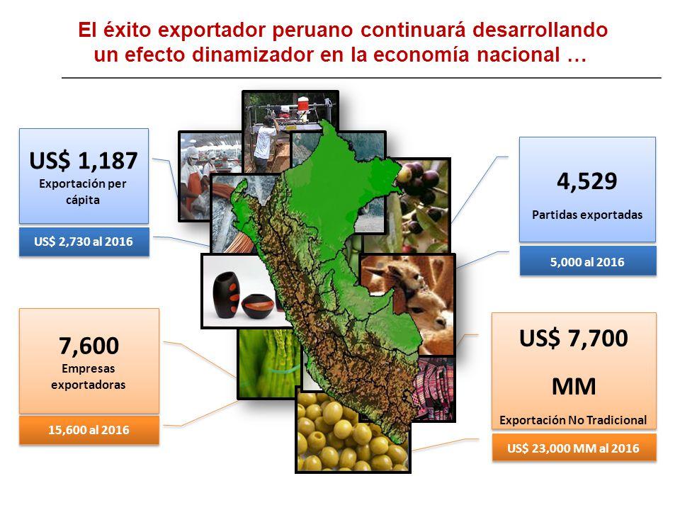 5,000 al 2016 US$ 23,000 MM al 2016 15,600 al 2016 US$ 2,730 al 2016 US$ 7,700 MM Exportación No Tradicional US$ 7,700 MM Exportación No Tradicional 4