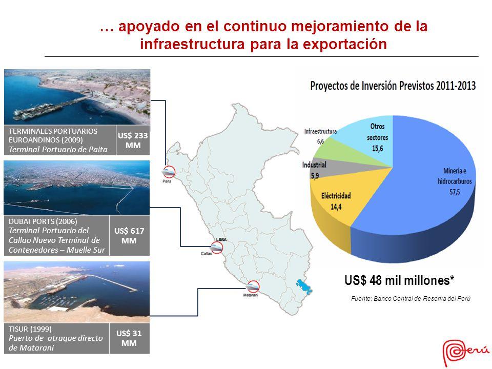 Francia EE.UU.Concha de Abanico (59%) (21%) Fuente: SUNAT.