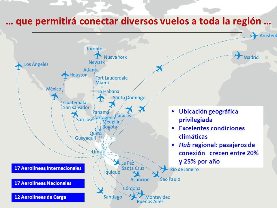 Ubicación geográfica privilegiada Excelentes condiciones climáticas Hub regional: pasajeros de conexión crecen entre 20% y 25% por año 17 Aerolíneas I